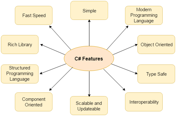 CSharp Features 1