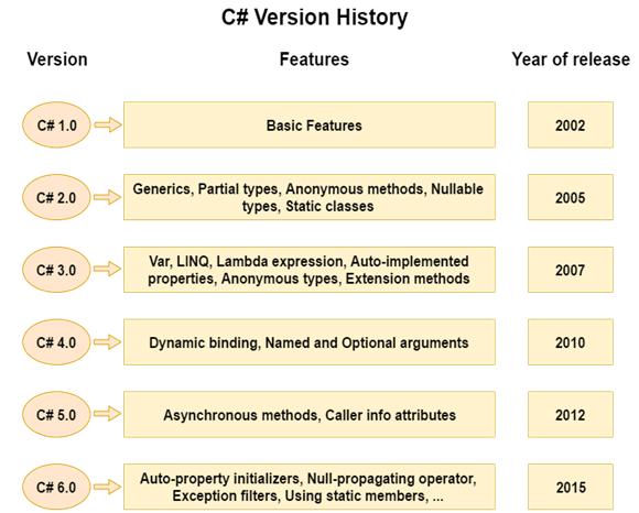 CSHARP History 2