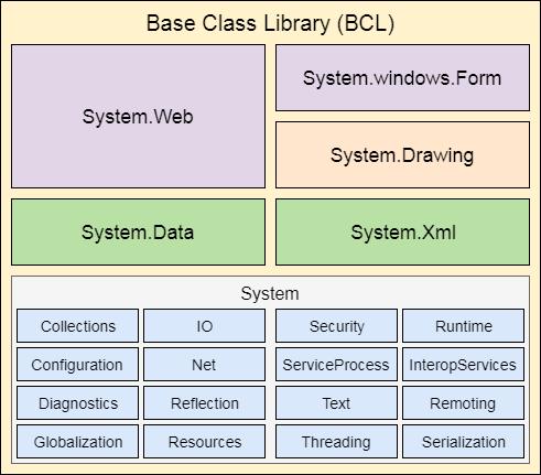 Net Framework Base Class Library