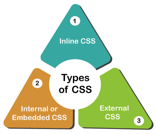Types of CSS - javatpoint
