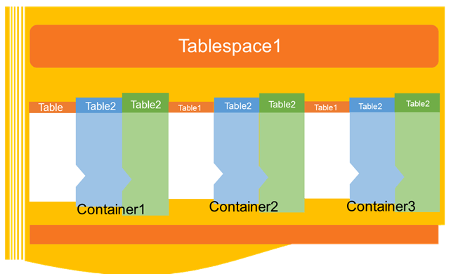 DB2 Tablespaces 1