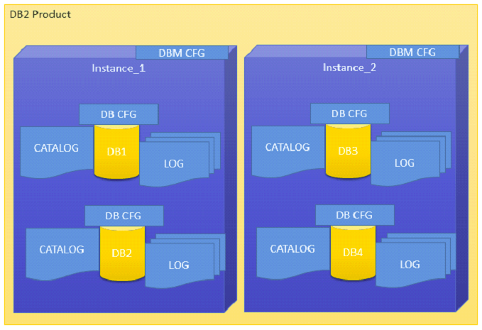 Instance Architecture in DB2 Product