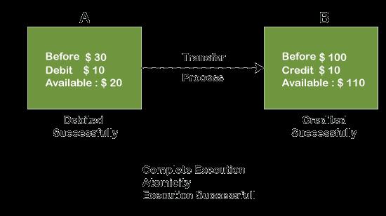 ACID Properties in DBMS