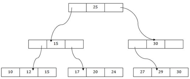 DBMS B+ File Organization