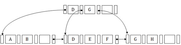 DBMS B+ Tree - javatpoint