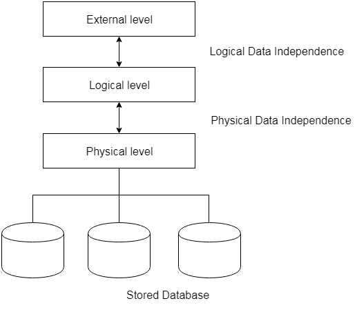 DBMS Data Independence