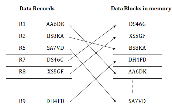 DBMS Indexed sequential access method