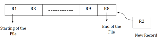 DBMS Sequential File Organization