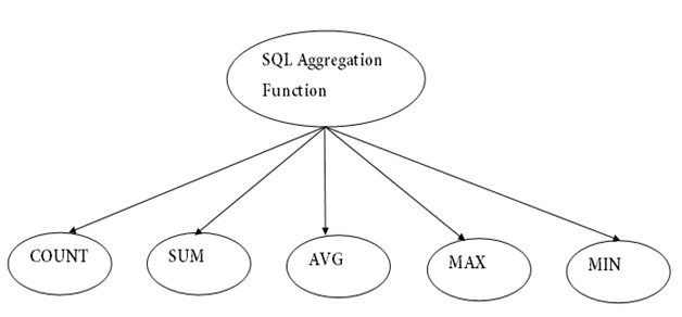 DBMS SQL Aggregate Functions