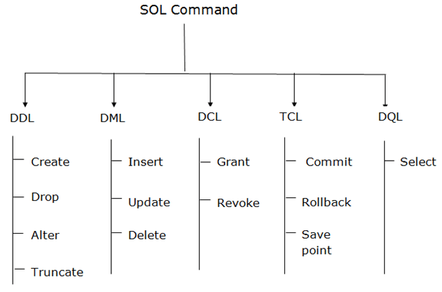DBMS SQL Command - javatpoint