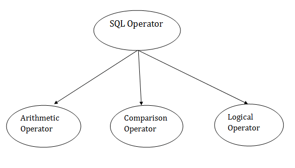 DBMS SQL Operator