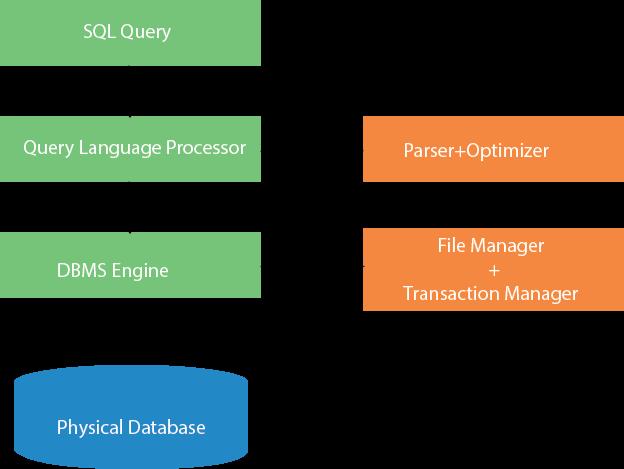 DBMS SQL