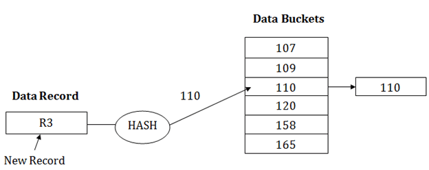 DBMS Static Hashing