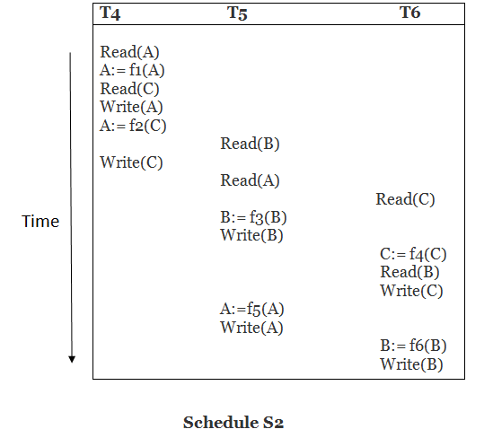 DBMS Testing of Serializability