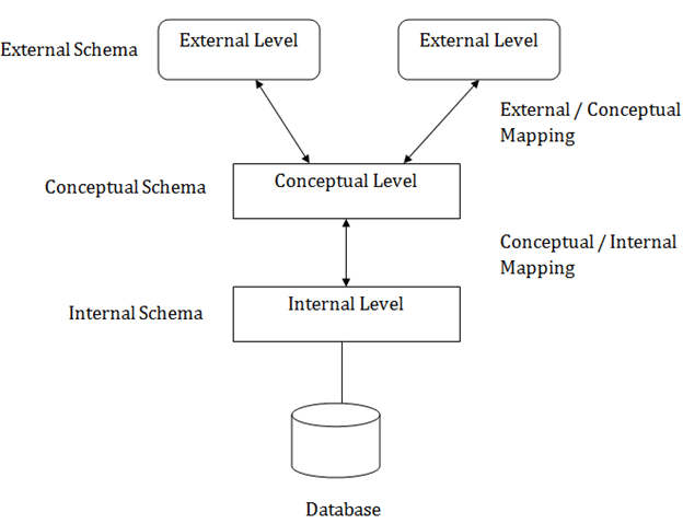 DBMS Three schema Architecture - javatpoint