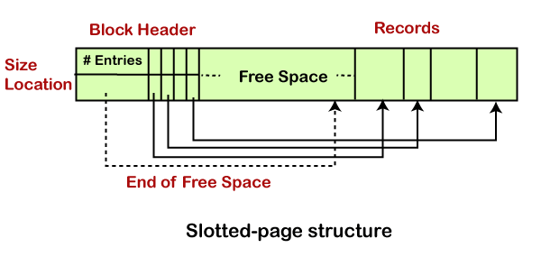File Organization Storage