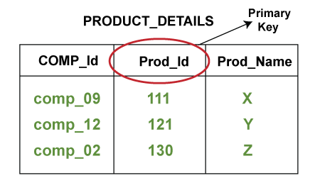 Primary Key in DBMS