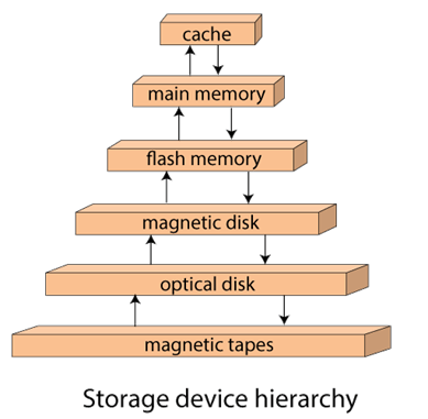 Storage System in DBMS