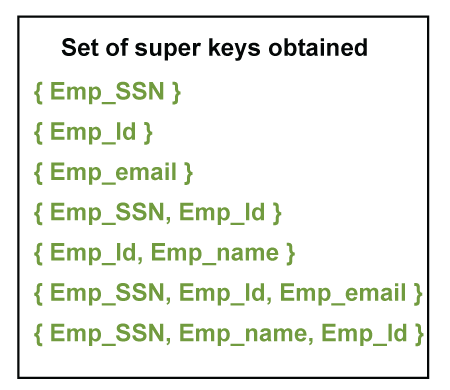 Super Key in DBMS