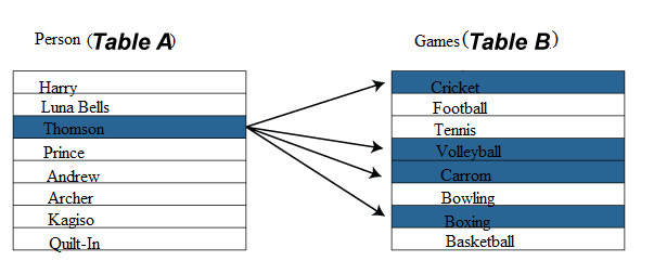 Types of Relationship in Database Table