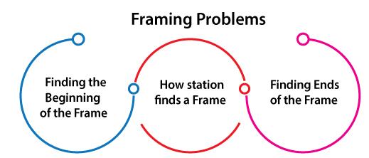 Frame Definition