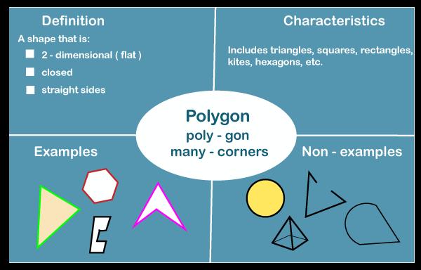 Polygon definition