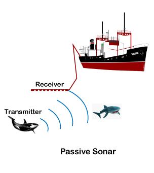 Sonar Definition