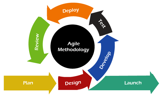 Agile vs Waterfall model
