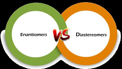 Enantiomers vs Diastereomers