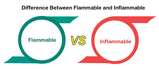 Flammable vs Inflammable