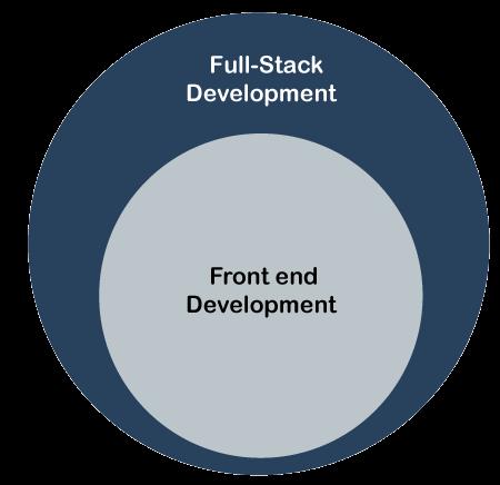 Front End vs Full Stack