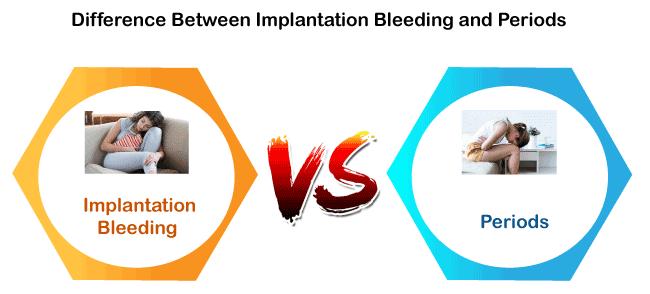 Implantation Bleeding vs Periods