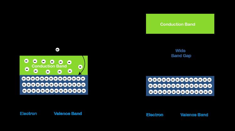 Insulator vs Conductor