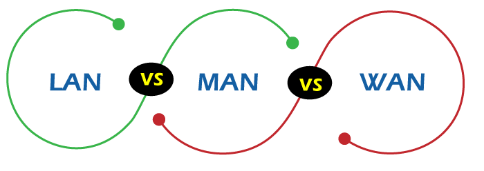 Difference between LAN, MAN, and WAN