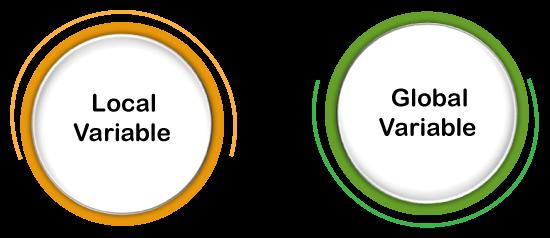 Local variable vs Global Variable