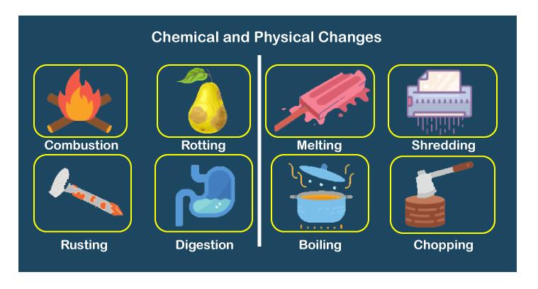 Physical Change vs Chemical Change