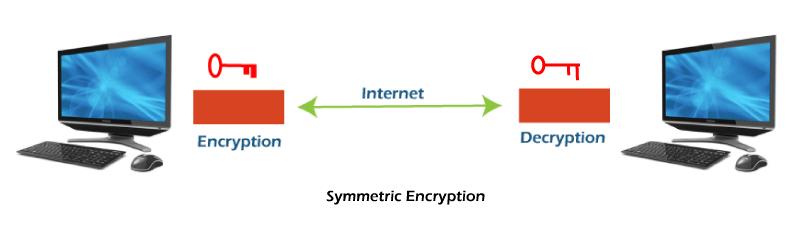 Symmetric encryption vs Asymmetric encryption
