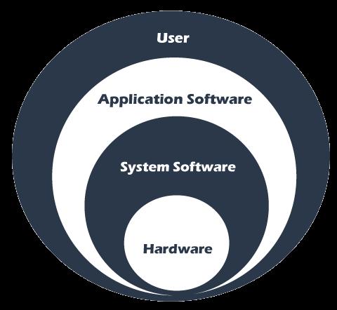 System software vs. Application Software
