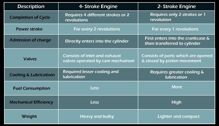 two stroke engine vs four stroke engine