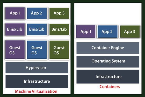 Virtual Machine vs Containers
