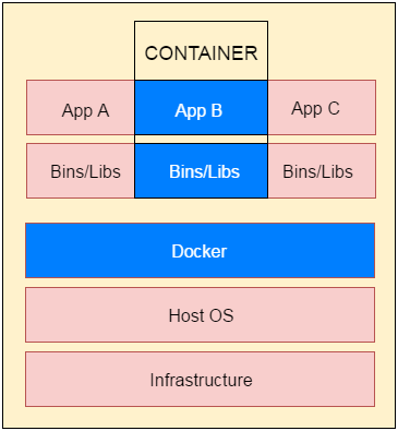 Docker Container and image