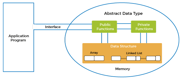 Abstract data type in data structure