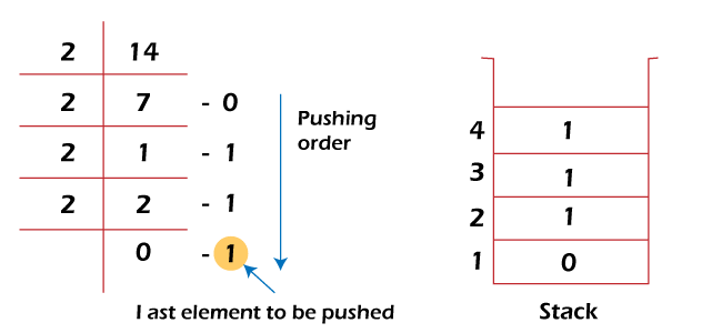 Applications of Stack in Data Structure