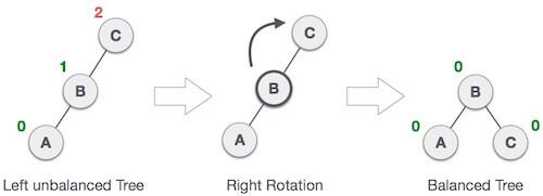 AVL Rotations