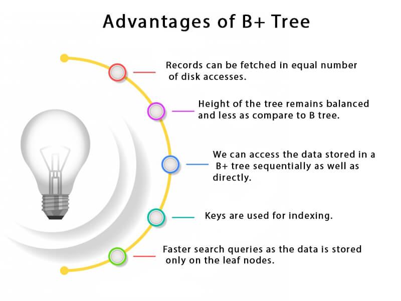 B+ Tree Advantages