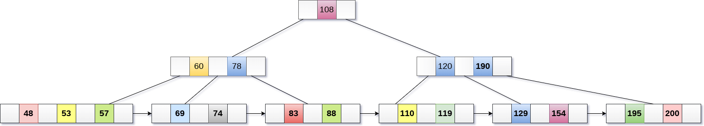 B + Tree