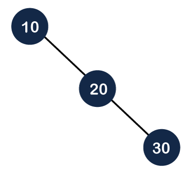 Binary Search tree vs AVL tree