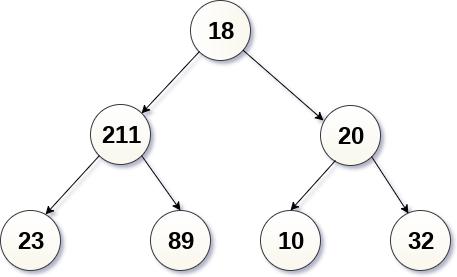 Binary Tree Inorder Traversal - javatpoint