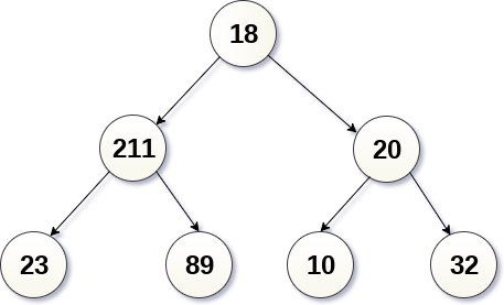 binary tree Post-order traversal