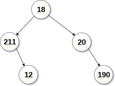 binary tree Pre-order traversal